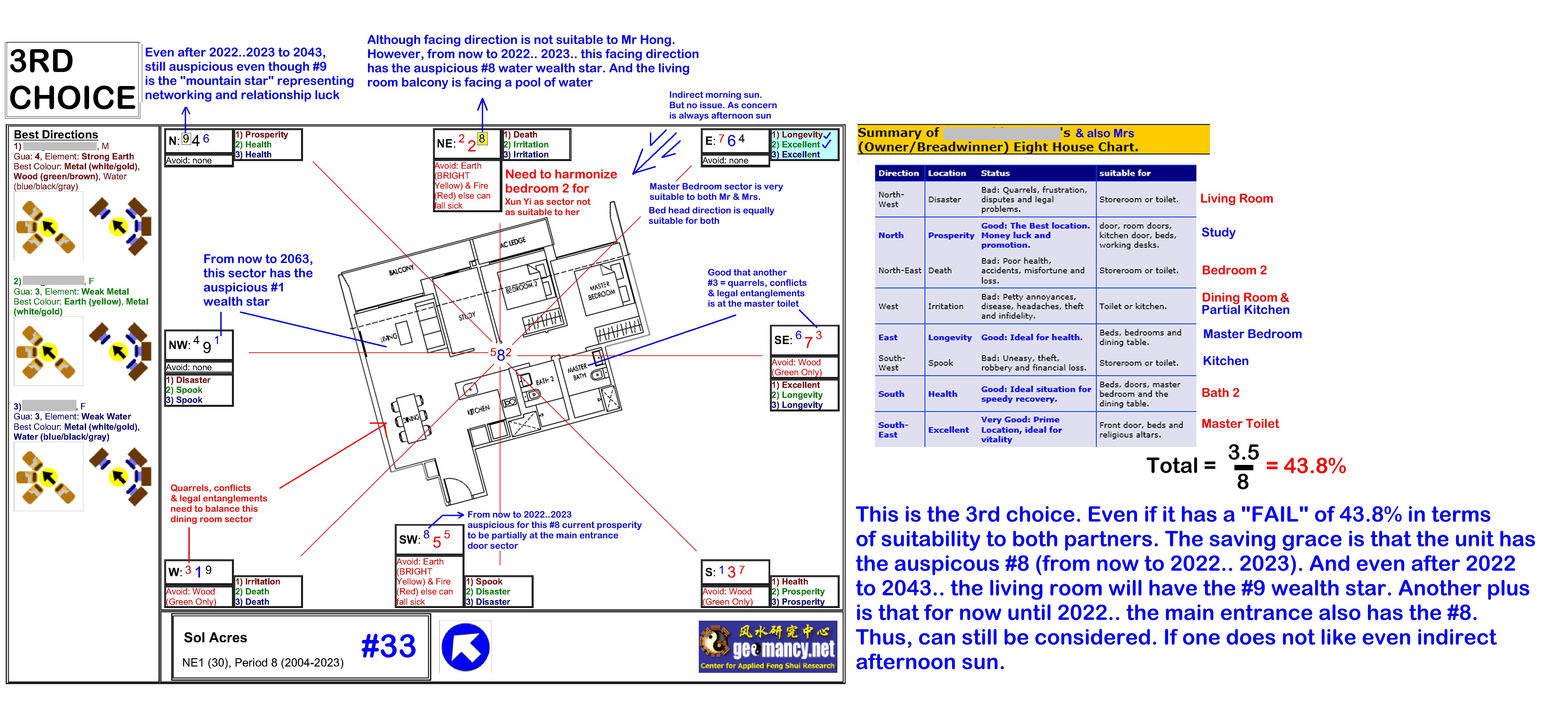 Feng Shui of Sol Acres EC Singapore Property Review FengShui