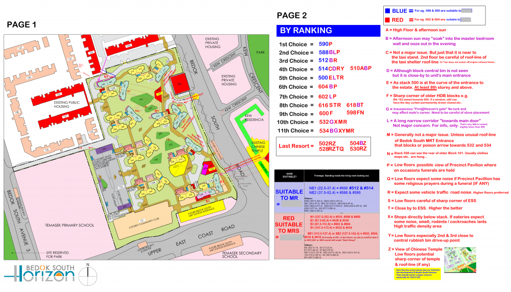 PAST BY RANKING BEDOK SOUTH HORIZON BY RANKING 5 BEDROOMS.png