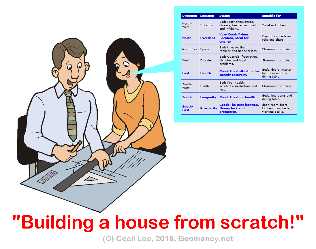 Landed properties build a house from scratch feng shui for Feng shui in building a house
